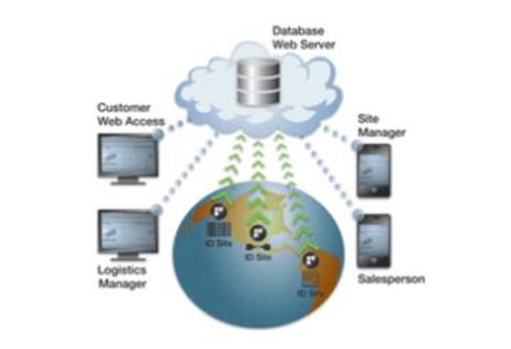 RFID Embraces the Cloud